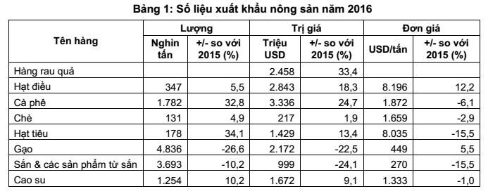Xuất khẩu nông sản Việt Nam giai đoạn 2012-2016
